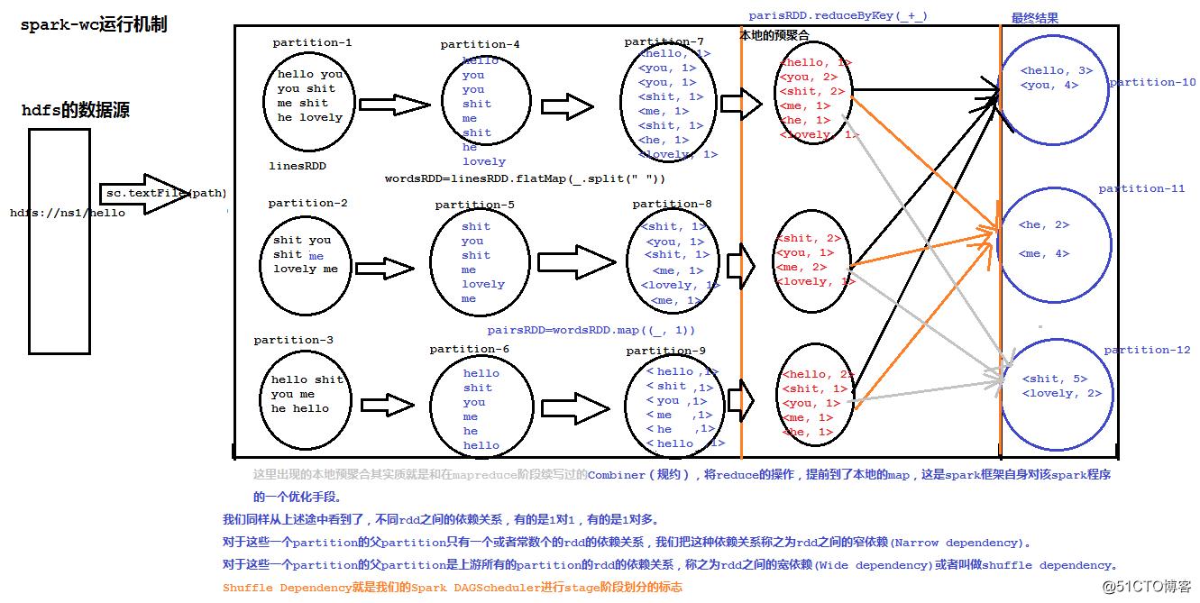 Spark笔记整理(三):Spark WC开发与应用部署