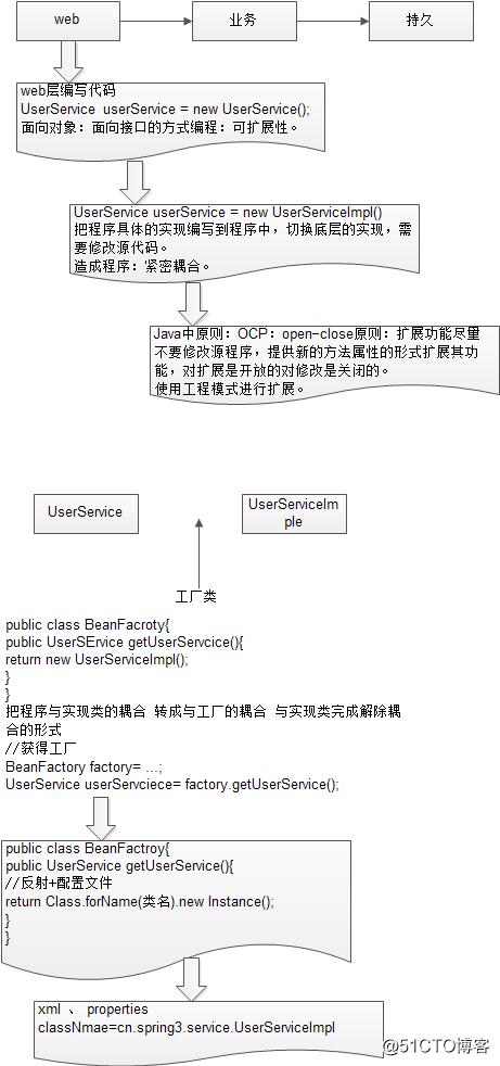 Spring框架的概述(1)