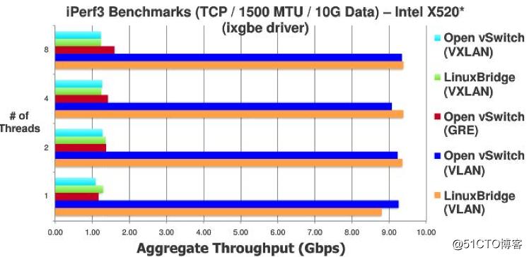 Neutron中Linux bridge与Open vSwitch两种plugin优劣势对比