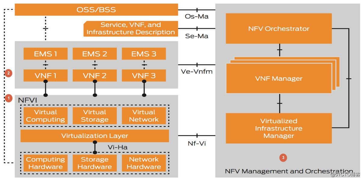 NFV(Network Function Virtualizatin)·网络功能虚拟化战略实施