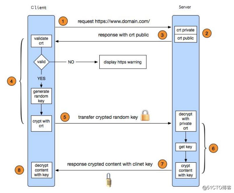 Linux学习总结(四十三)nginx 负载均衡 https 配置
