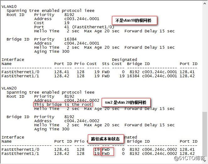 利用PVST+实现网络的负载均衡