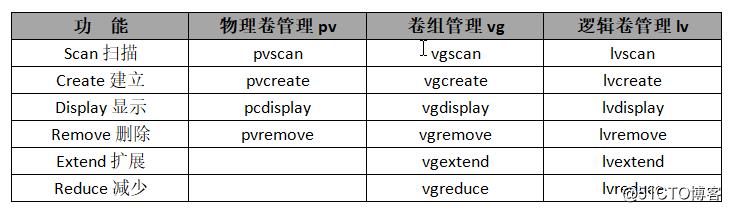 LVM动态逻辑卷