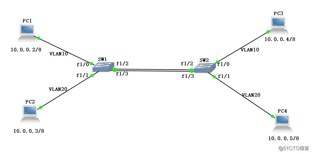 多交换机间的VLAM通信