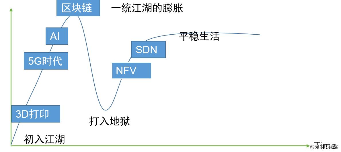 NFV和SDN关系、NFV关键能力以及如何演进