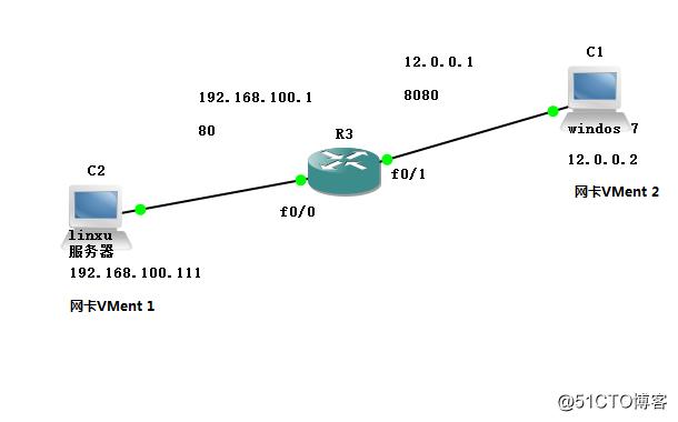 NAT端口映射的配置