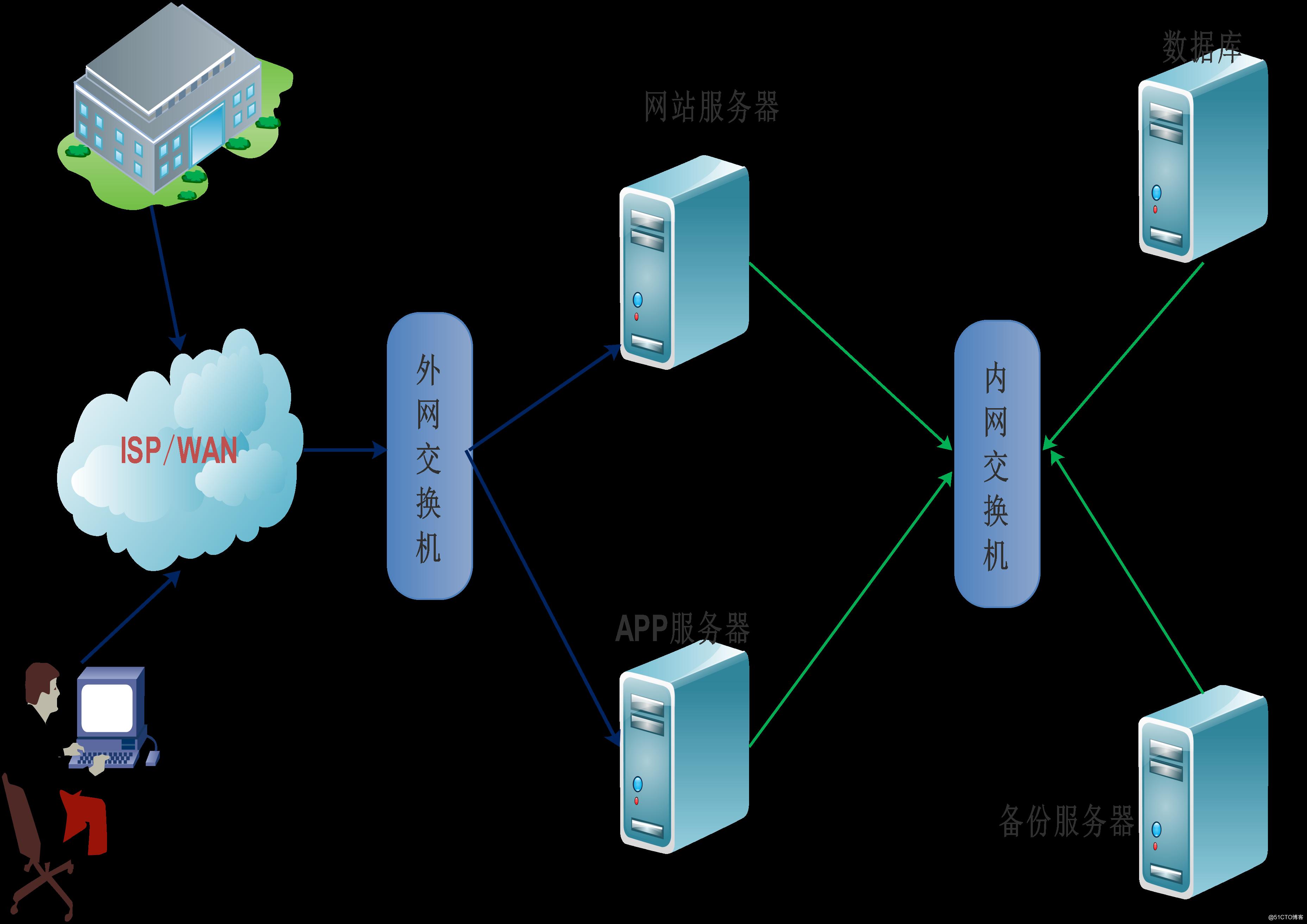 高性能、高可用平台架构演变史