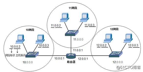 IP地址和子网划分学习笔记之《IP地址详解》