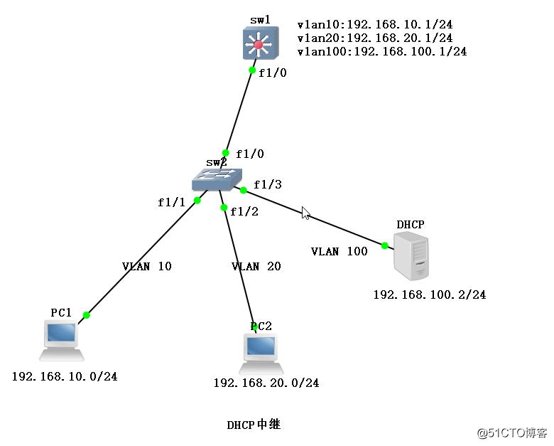 DHCP中继代理配置