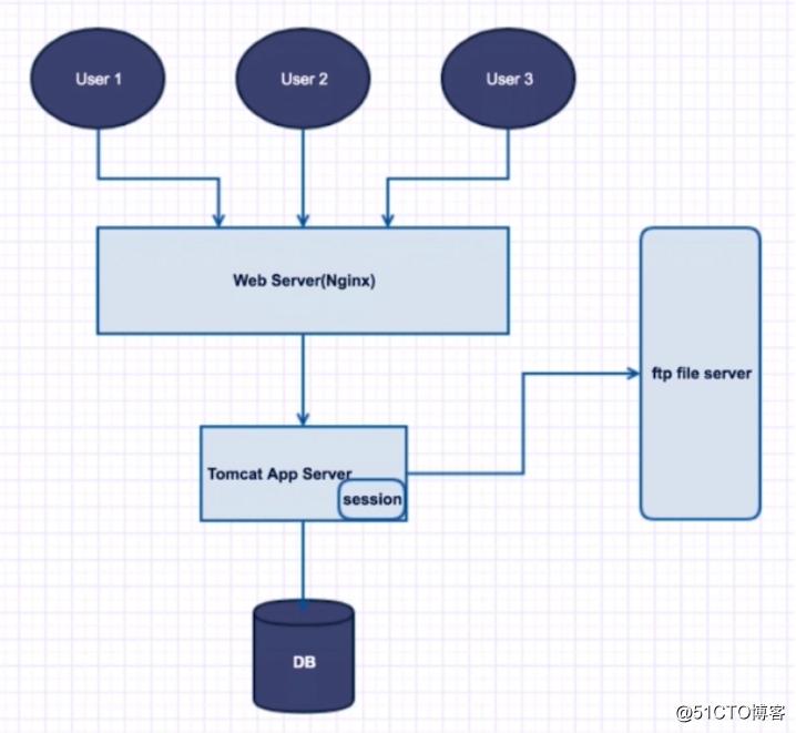 Nginx+Tomcat搭建集群环境