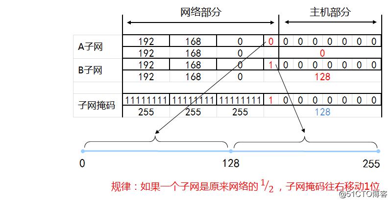 IP地址和子网划分学习笔记之《子网划分详解》