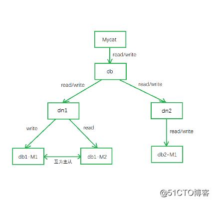 Mycat实现MySQL的分库分表、读写分离、主从切换