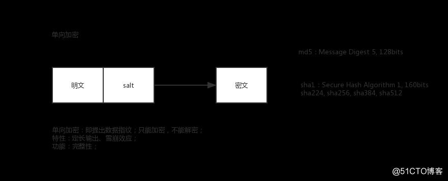 网络安全加密通信openssl介绍