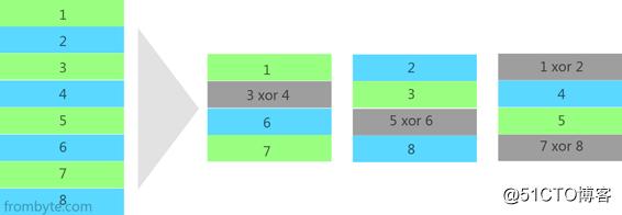 服务器raid5磁盘阵列不同故障导致数据丢失的数据恢复方法(案例)