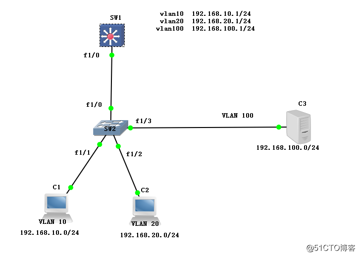 linux redhat6.5中 搭建DHCP服务