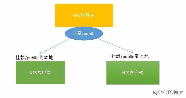 Linux学习总结(四十七)NFS服务配置 上篇