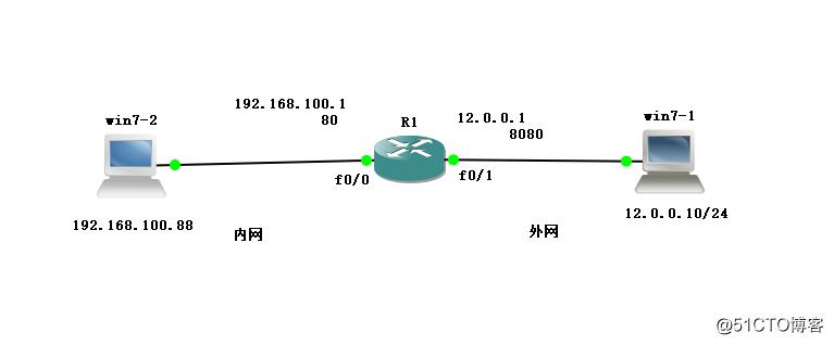 NAT静态端口映射