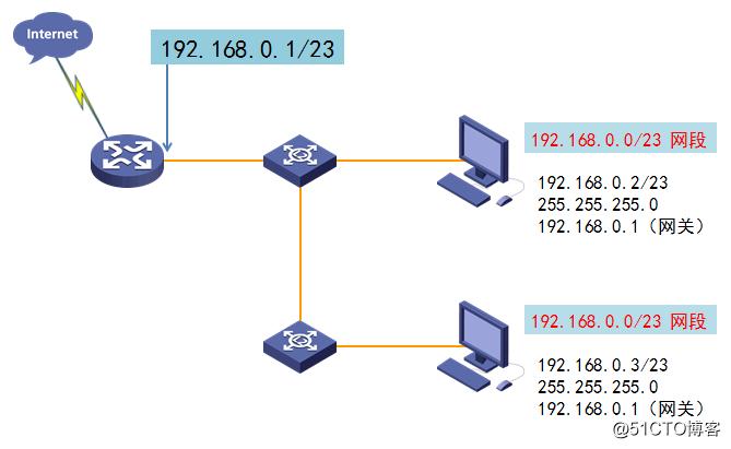 IP地址和子网划分学习笔记之《超网合并详解》