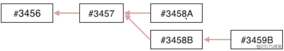 区块链技术的核心概念