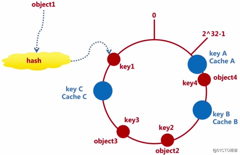 Redis分布式算法 — Consistent hashing(一致性哈希)
