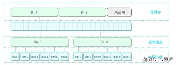 HP-lefthand存储结构分析 / P4500存储数据恢复案例