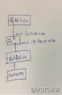 华为fussioncompute上添加nexentastor作为IPSAN