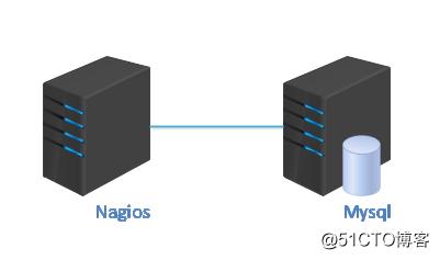 Nagios监控Mysql数据库