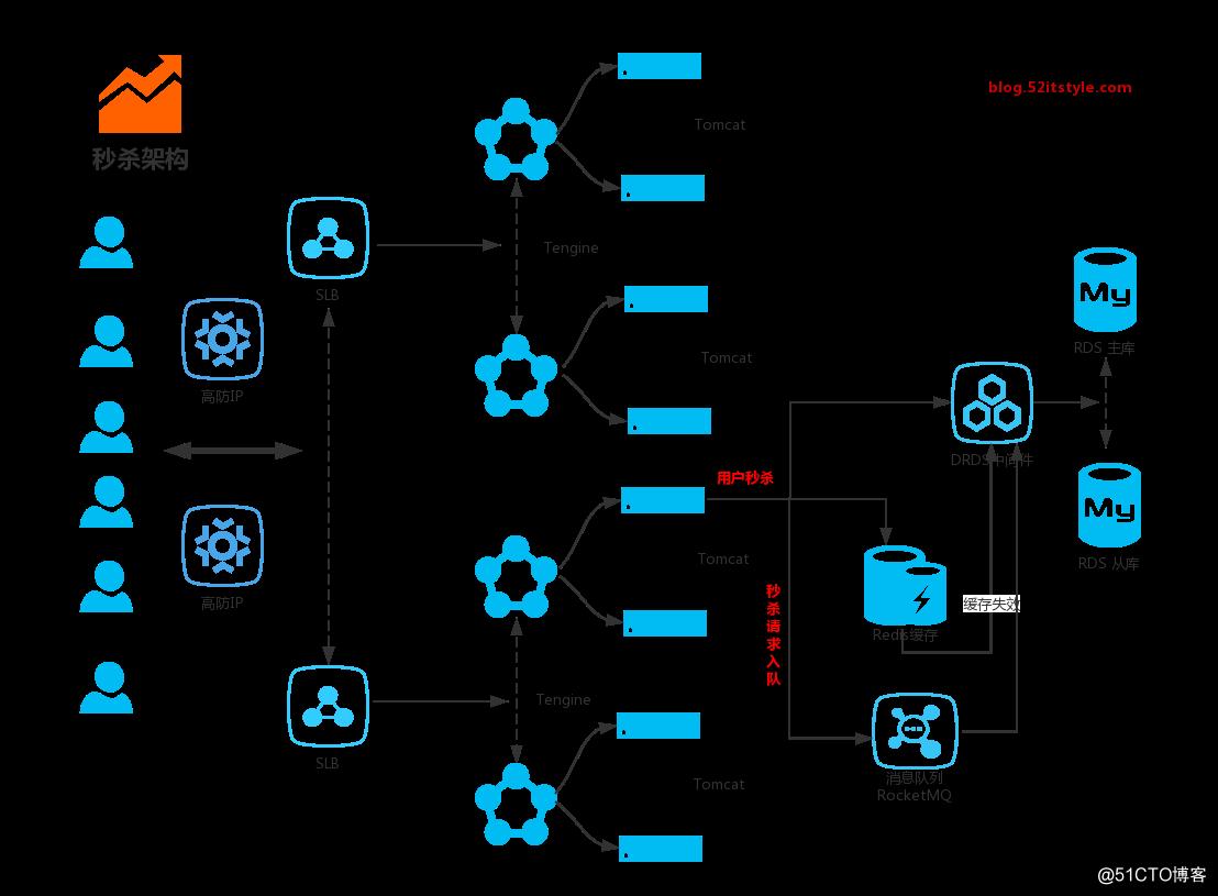 SpringBoot开发案例从0到1构建分布式秒杀系统