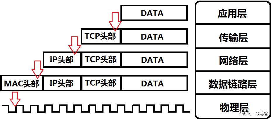 分层思想(OSI七层模型到TCP/IP五层模型)