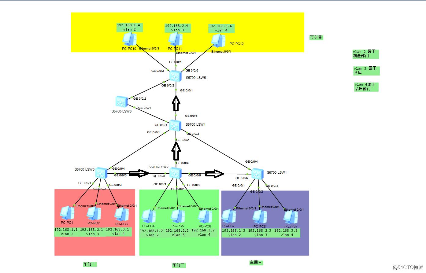 通过MSTP技术实现小型制造工厂的网络链路备份以及负载均衡