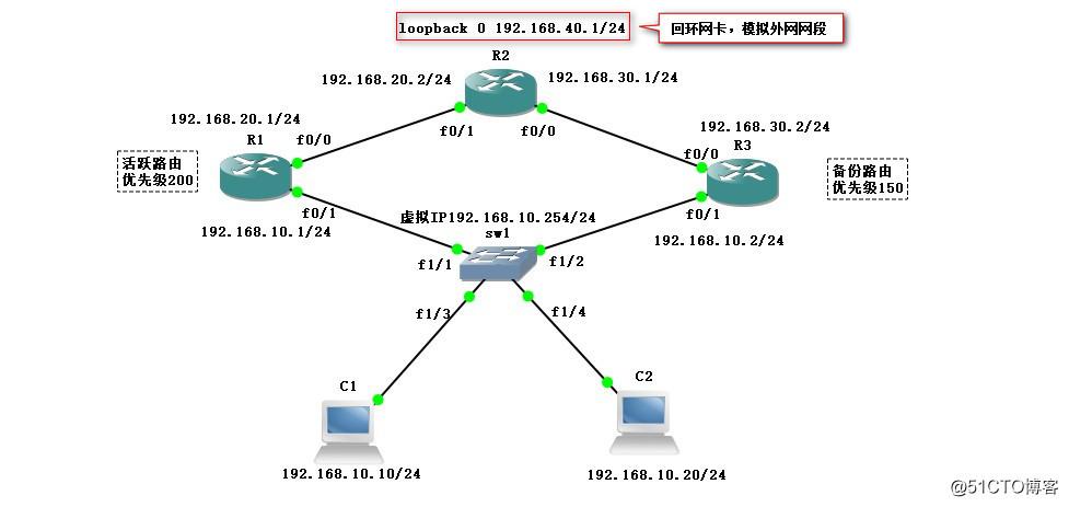 配置HSRP——实现断网用户无感知