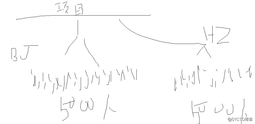 云计算最初基础概念