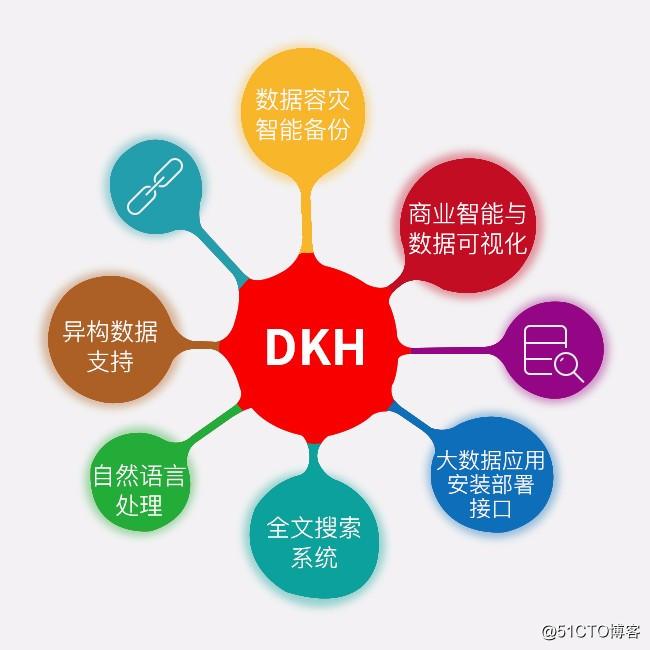DKH大数据整体解决方案的优势介绍