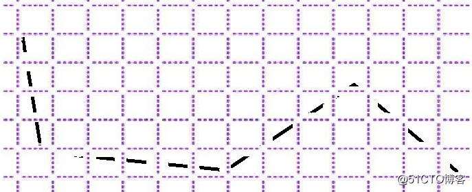 如何从大规模的经纬度轨迹数据中选出能够代表该轨迹的点