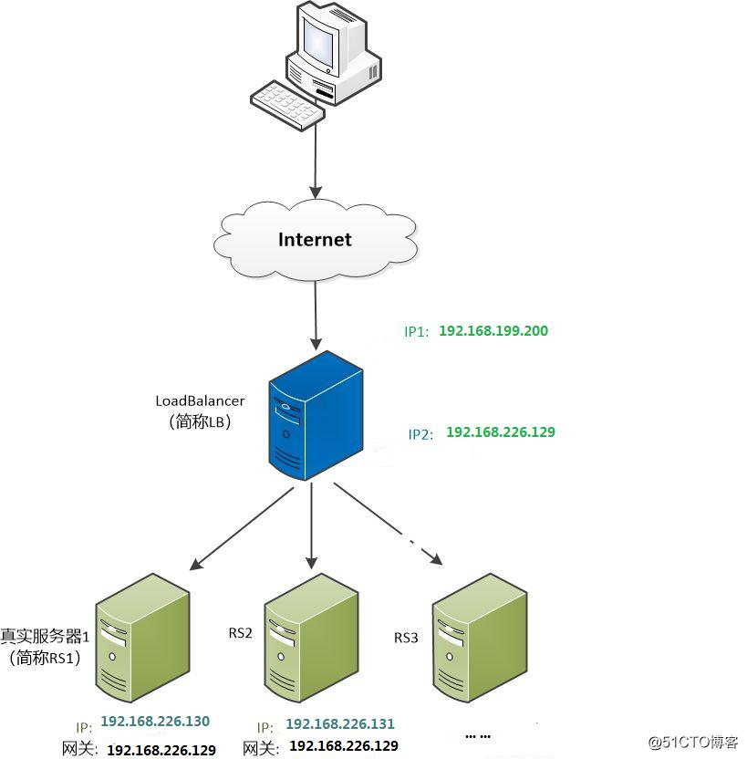 Linux学习总结(五十四)LVS nat 模式搭建