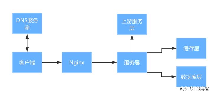 用简单的方法构建一个高可用服务端