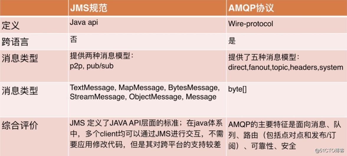 Java消息中间件的概述与JMS规范