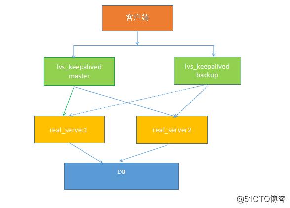 Linux学习总结(五十五)keepalived+lvs 双机热备负载均衡架构