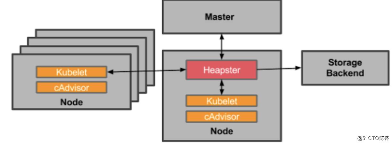 k8s原生的集群监控方案(Heapster+InfluxDB+Grafana)