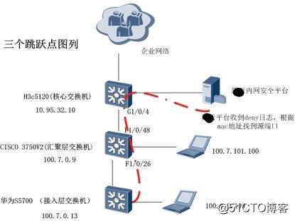 日志告警模块关于对安全策略当中deny日志源接口地址的溯源解决,(可以给类似工具开发的朋友一个参考)