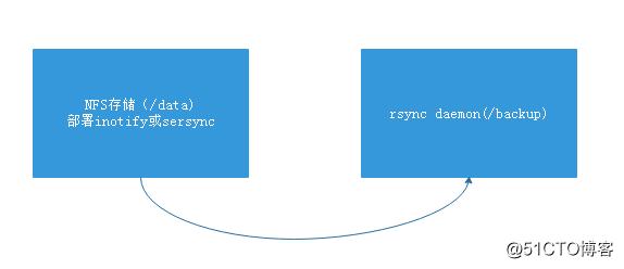 全网实时热备inotify+rsync