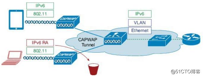 乾颐堂军哥一些用于IPv6无线网络最后一跳安全的技术