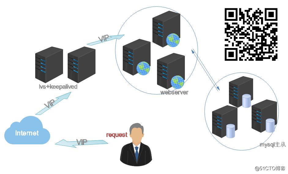 DR+keepalived实现web群集的负载均衡和高可用性