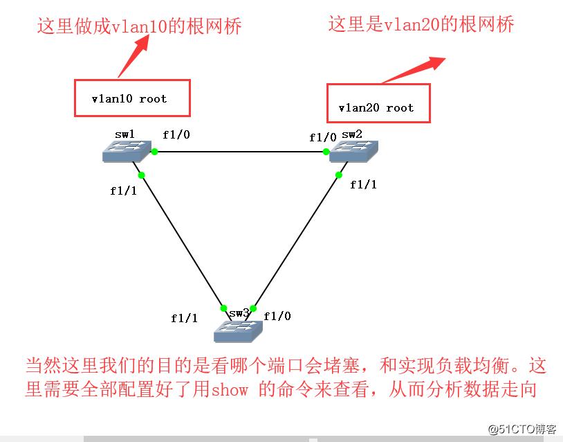 STP的算法与PVST+实现负载均衡