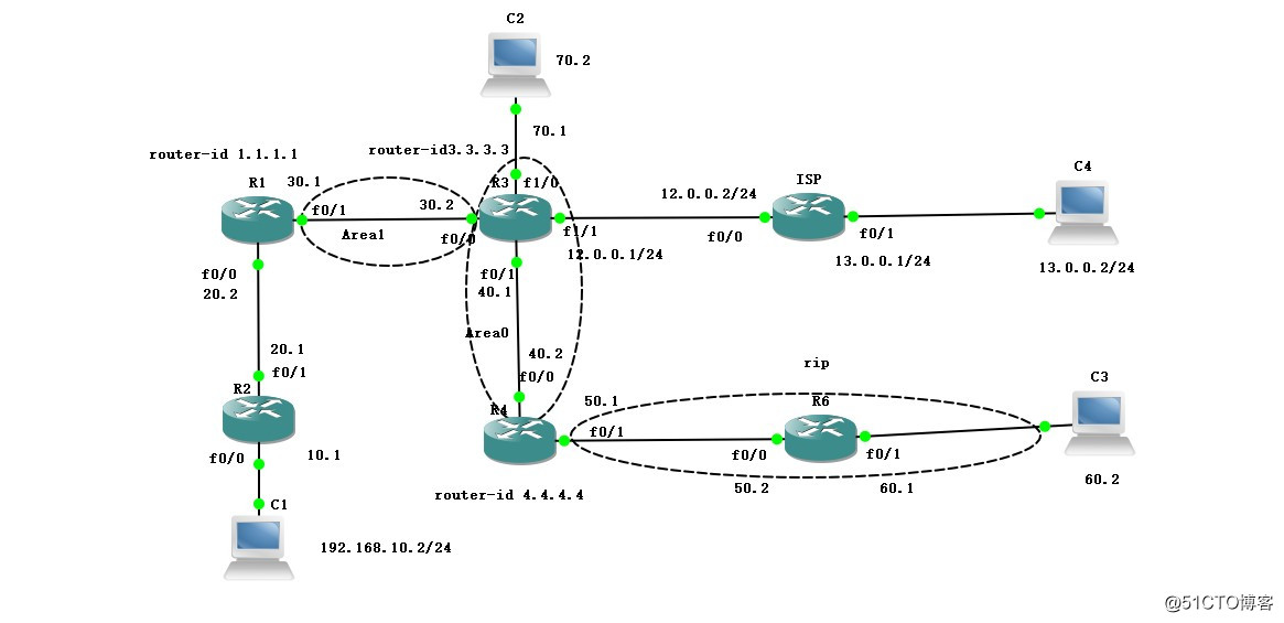 OSPF高级设置实现全网互通