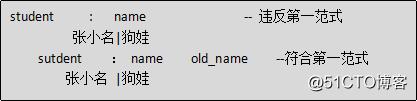Java学习总结(十七)——MySQL数据库(3)存储过程,触发器,数据库权限,数据库设计三大范式