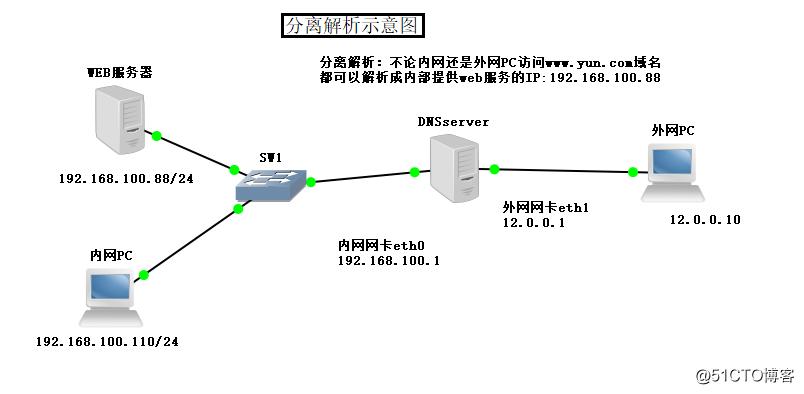 网关服务器iptables的SNAT与DNAT地址转换
