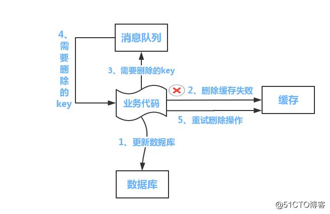 分布式之数据库和缓存双写一致性方案解析