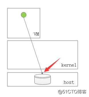 初识KVM之1——虚拟化介绍及创建KVM虚拟机