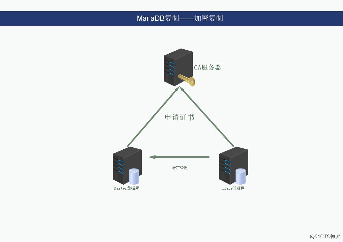 mariadb复制——加密复制